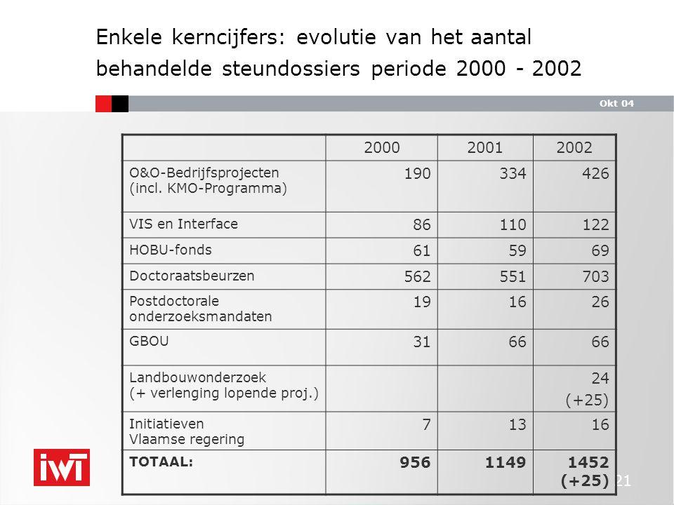 Okt 04 21 Enkele kerncijfers: evolutie van het aantal behandelde steundossiers periode 2000 - 2002 200020012002 O&O-Bedrijfsprojecten (incl.