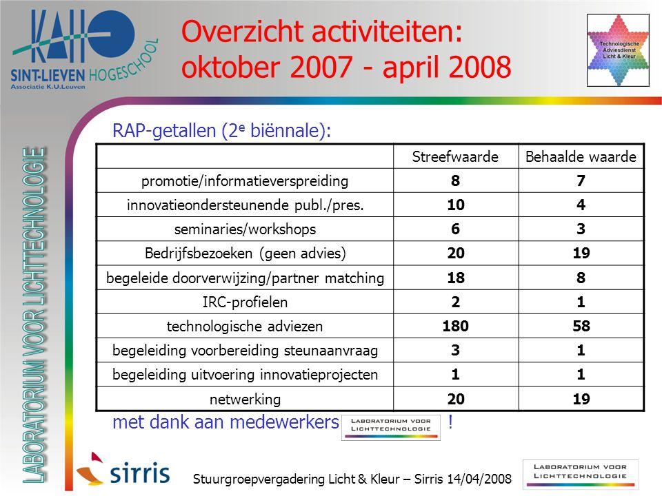 Stuurgroepvergadering Licht & Kleur – Sirris 14/04/2008 Overzicht activiteiten: oktober 2007 - april 2008  RAP-getallen (2 e biënnale):  met dank aan medewerkers .