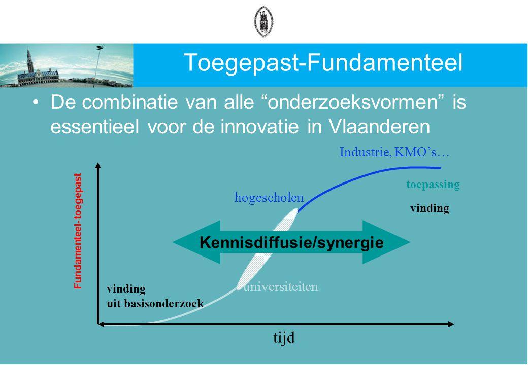Toegepast-Fundamenteel De combinatie van alle onderzoeksvormen is essentieel voor de innovatie in Vlaanderen tijd universiteiten hogescholen vinding uit basisonderzoek toepassing Industrie, KMO's… Fundamenteel- toegepast vinding Kennisdiffusie/synergie