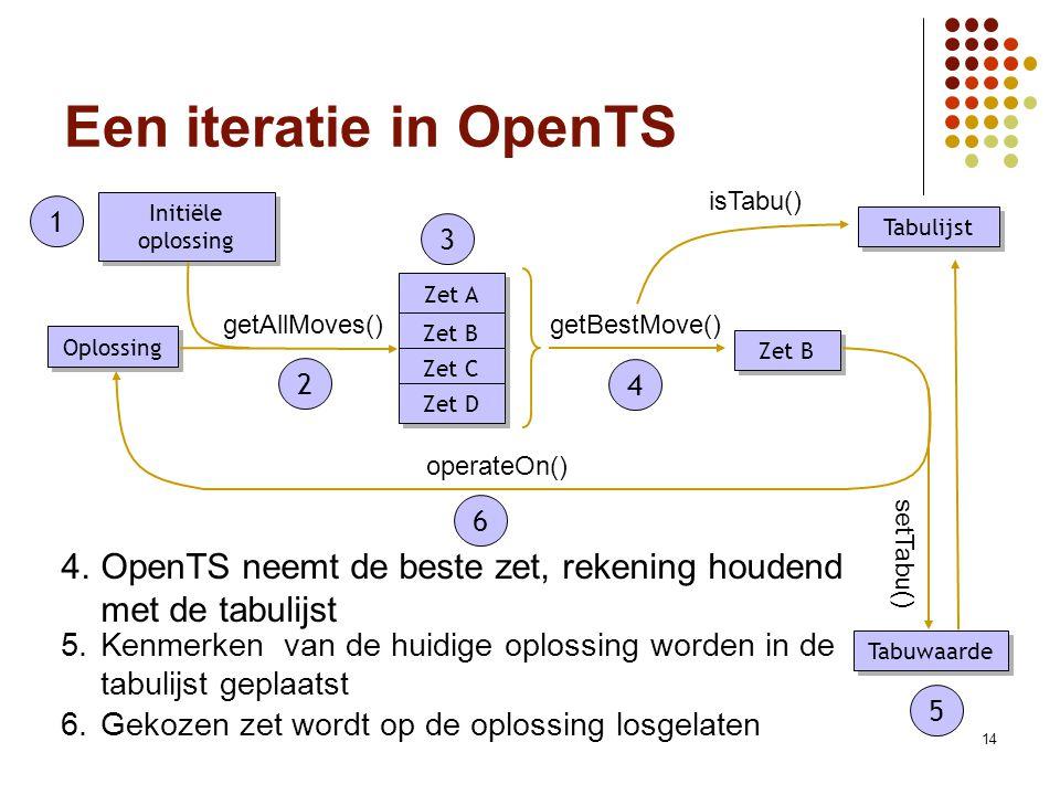 14 Een iteratie in OpenTS 1.Start met initiële oplossing 1 Initiële oplossing Oplossing Zet A Zet B Zet C Zet D getAllMoves()getBestMove() Zet B operateOn() setTabu() Tabulijst isTabu() Tabuwaarde 2.Movemanager genereert alle mogelijke zetten, startend van een gegeven oplossing 2 3.OpenTS gebruikt de doelfunctie om elke zet te evalueren 3 4.OpenTS neemt de beste zet, rekening houdend met de tabulijst 4 5.Kenmerken van de huidige oplossing worden in de tabulijst geplaatst 5 6.Gekozen zet wordt op de oplossing losgelaten 6