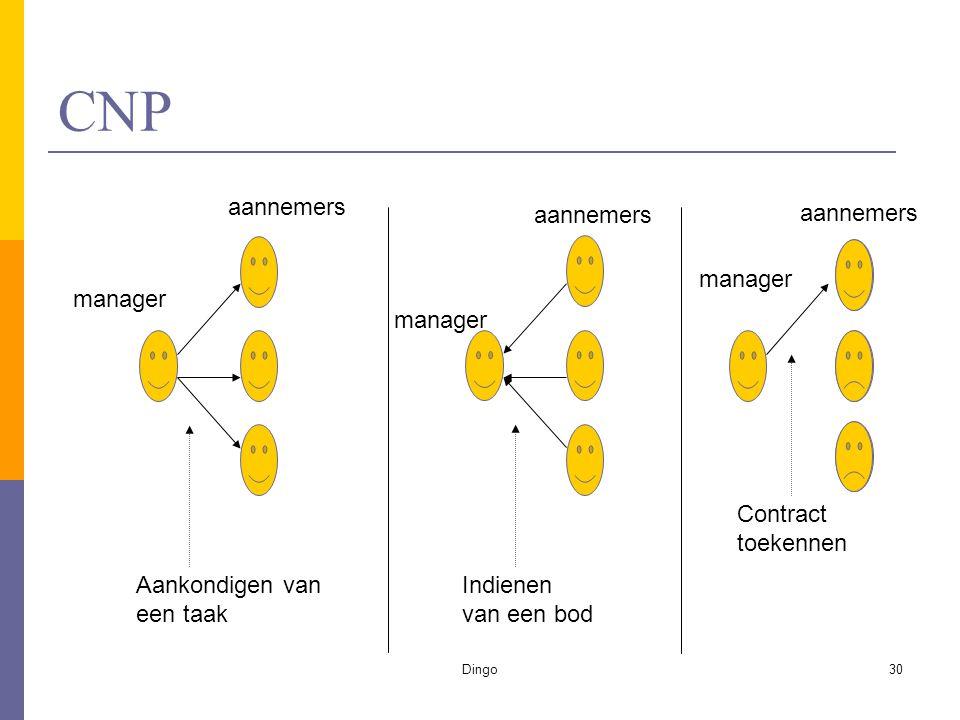 Dingo30 CNP manager Aankondigen van een taak aannemers manager Indienen van een bod aannemers manager aannemers Contract toekennen