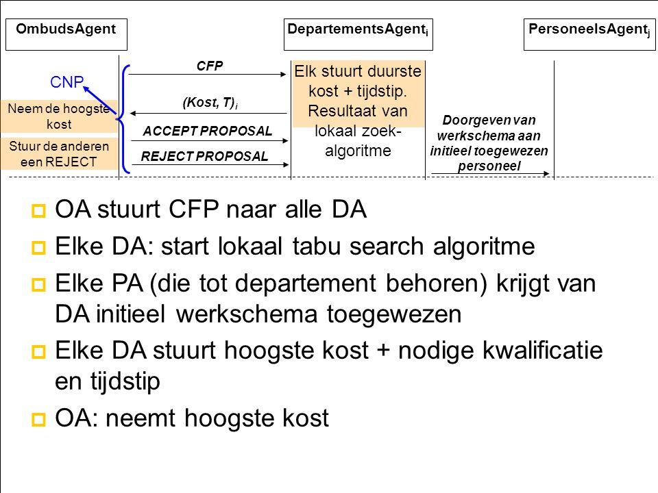 Dingo49 OmbudsAgentDepartementsAgent i CFP Elk stuurt duurste kost + tijdstip.