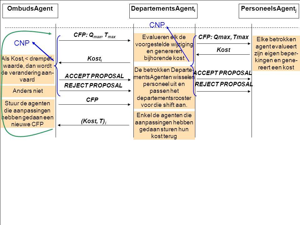 Dingo50 Evalueren elk de voorgestelde wijziging en genereren bijhorende kost De betrokken Departe- mentsAgenten wisselen personeel uit en passen het departementsrooster voor die shift aan.