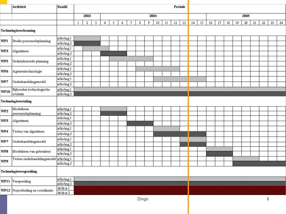 Dingo47 Onderhandelingsmechanisme voor gedistribueerde personeelsplanning  3 soorten agenten OmbudsAgent DepartementsAgent PersoneelsAgent