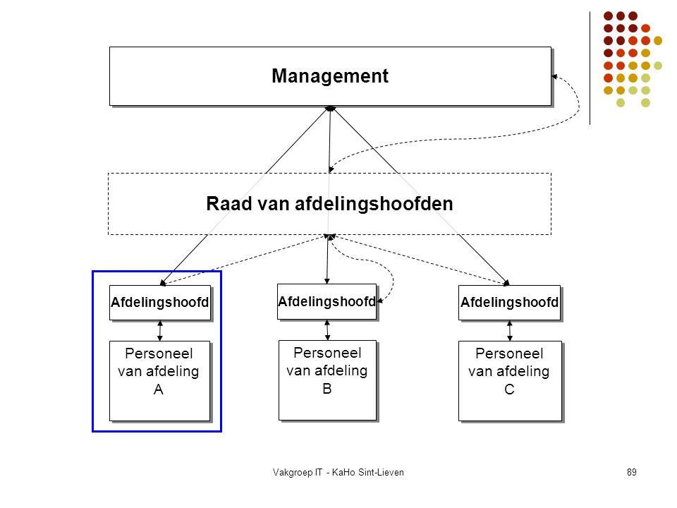 Vakgroep IT - KaHo Sint-Lieven89 Personeel van afdeling A Personeel van afdeling B Personeel van afdeling C Afdelingshoofd Management Raad van afdelin