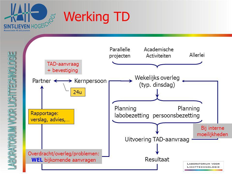 Werking TD PartnerKernpersoon Wekelijks overleg (typ. dinsdag) Parallelle projecten Academische Activiteiten Allerlei Planning labobezetting Planning