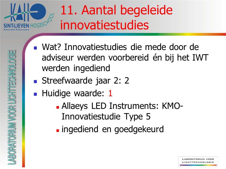 Wat? Innovatiestudies die mede door de adviseur werden voorbereid én bij het IWT werden ingediend Streefwaarde jaar 2: 2 Huidige waarde: 1 Allaeys LED