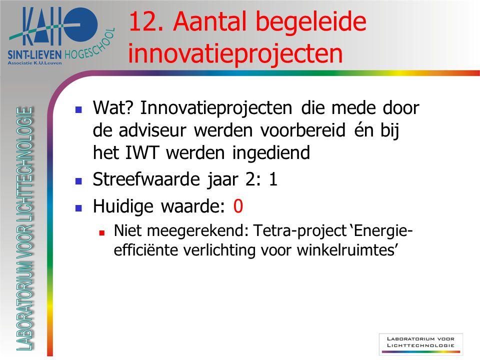 Wat? Innovatieprojecten die mede door de adviseur werden voorbereid én bij het IWT werden ingediend Streefwaarde jaar 2: 1 Huidige waarde: 0 Niet meeg