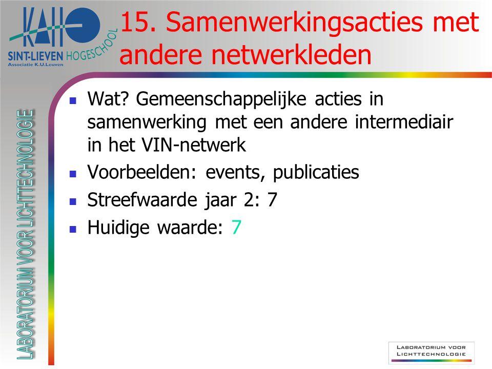 Wat? Gemeenschappelijke acties in samenwerking met een andere intermediair in het VIN-netwerk Voorbeelden: events, publicaties Streefwaarde jaar 2: 7