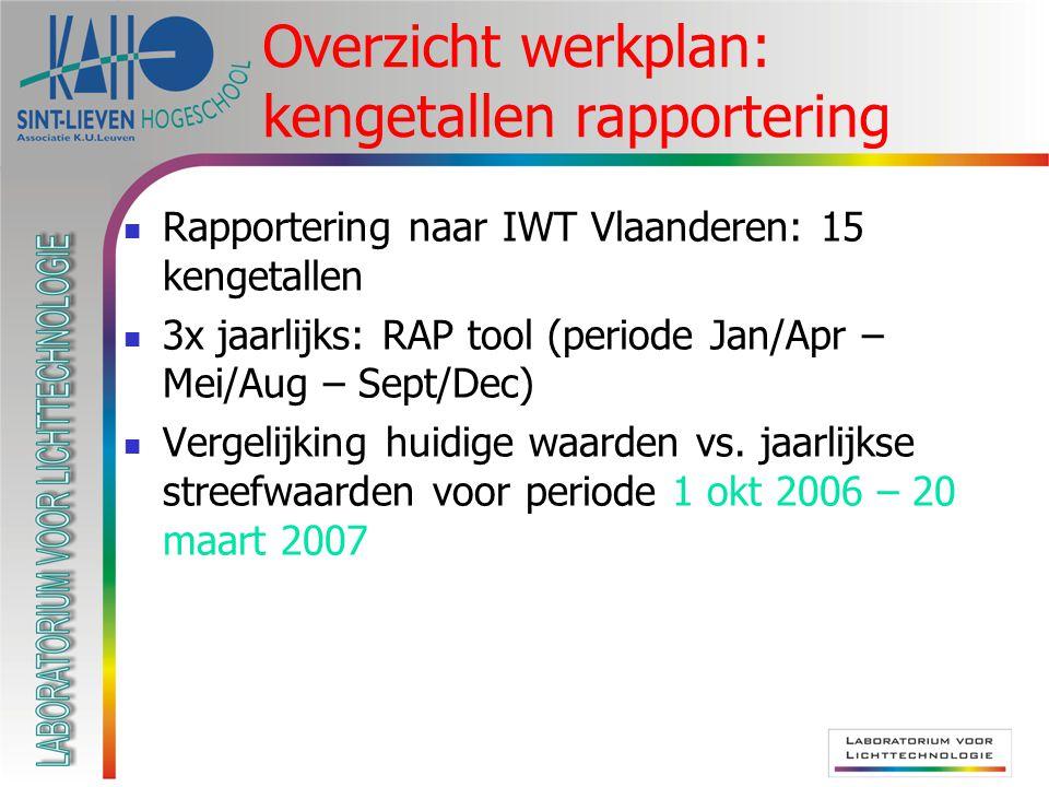 Overzicht werkplan: kengetallen rapportering Rapportering naar IWT Vlaanderen: 15 kengetallen 3x jaarlijks: RAP tool (periode Jan/Apr – Mei/Aug – Sept/Dec) Vergelijking huidige waarden vs.