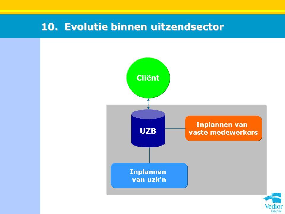 10. Evolutie binnen uitzendsector Cliënt UZB Inplannen van uzk'n Inplannen van vaste medewerkers