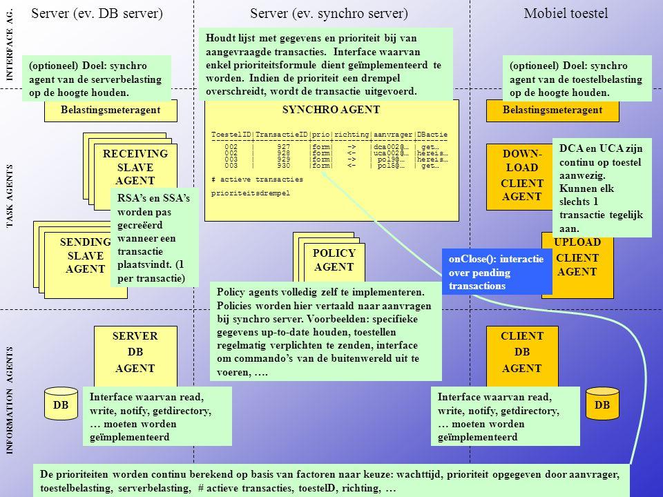 SYNCHRO AGENT ToestelID|TransactieID|prio|richting|aanvrager|DBactie ---------+------------+----+--------+---------+------- 002 | 927 |form| -> |dca002@… | get… 002 | 928 |form| <- |uca002@… |hereis… 003 | 929 |form| -> | pol9@… |hereis… 003 | 930 |form| <- | pol5@… | get… # actieve transacties prioriteitsdrempel DOWN- LOAD CLIENT AGENT UPLOAD CLIENT AGENT RECEIVING SLAVE AGENT SENDING SLAVE AGENT Belastingsmeteragent SERVER DB AGENT CLIENT DB AGENT POLICY AGENT DB Server (ev.