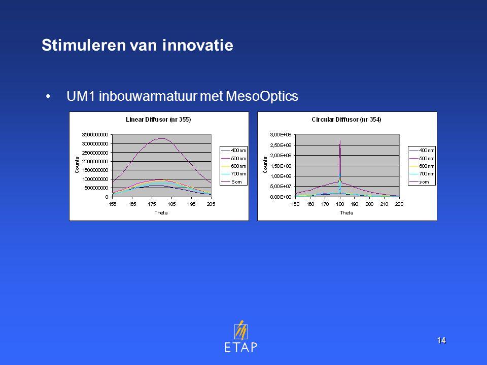 14 Stimuleren van innovatie UM1 inbouwarmatuur met MesoOptics