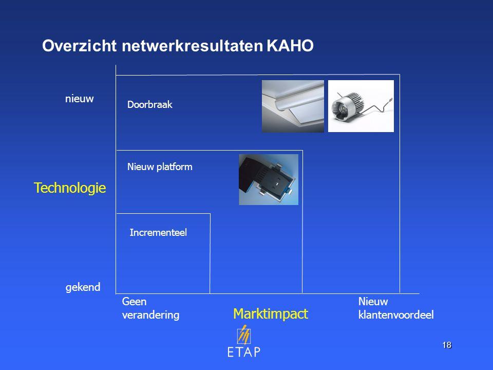 18 Overzicht netwerkresultaten KAHO Technologie Marktimpact gekend nieuw Geen verandering Nieuw klantenvoordeel Incrementeel Nieuw platform Doorbraak