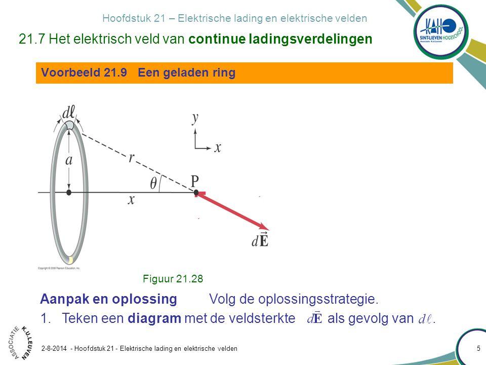 Hoofdstuk 21 – Elektrische lading en elektrische velden 2-8-2014 - Hoofdstuk 21 - Elektrische lading en elektrische velden 16 21.7 Het elektrisch veld van continue ladingsverdelingen Voorbeeld 21.12 Gelijkmatig geladen schijf Figuur 21.30 Voorbeeld 21.9 Een geladen ring Aanpak Herken in de schijf een verzameling van concentrische ringetjes.
