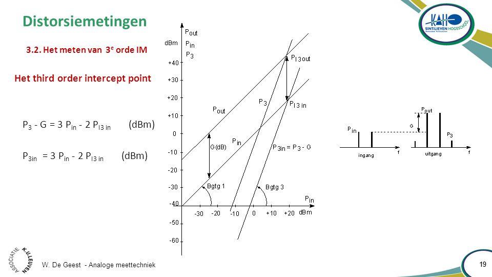 W. De Geest - Analoge meettechniek 19 Distorsiemetingen 3.2.