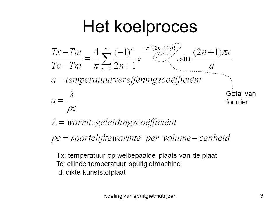 Koeling van spuitgietmatrijzen3 Het koelproces Tx: temperatuur op welbepaalde plaats van de plaat Tc: cilindertemperatuur spuitgietmachine d: dikte ku