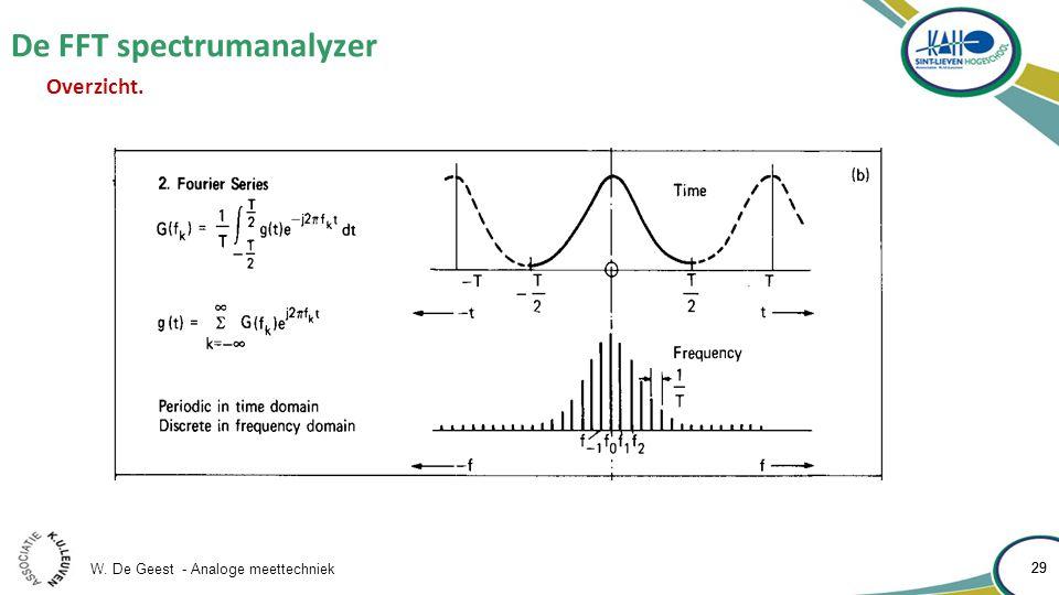 W. De Geest - Analoge meettechniek 29 De FFT spectrumanalyzer 29 Overzicht.