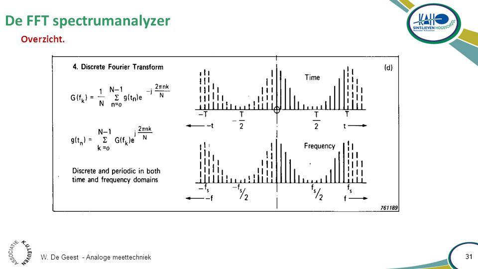 W. De Geest - Analoge meettechniek 31 De FFT spectrumanalyzer 31 Overzicht.