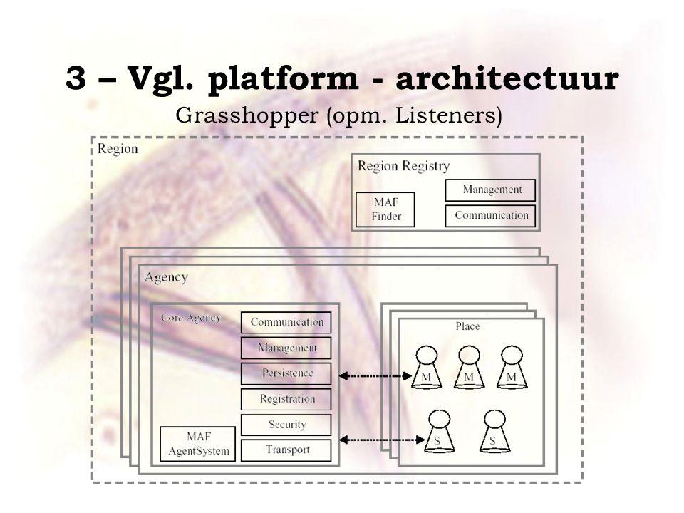 3 – Vgl. platform - architectuur Grasshopper (opm. Listeners)