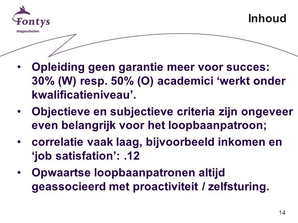 14 Inhoud Opleiding geen garantie meer voor succes: 30% (W) resp.