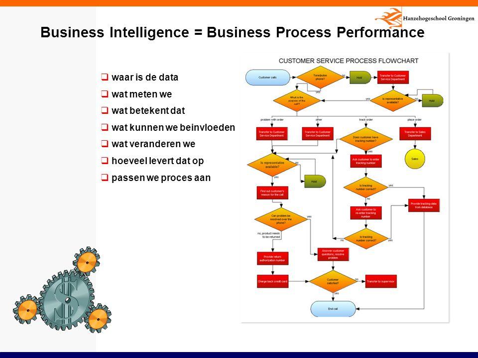 Business Intelligence = Business Process Performance  waar is de data  wat meten we  wat betekent dat  wat kunnen we beinvloeden  wat veranderen