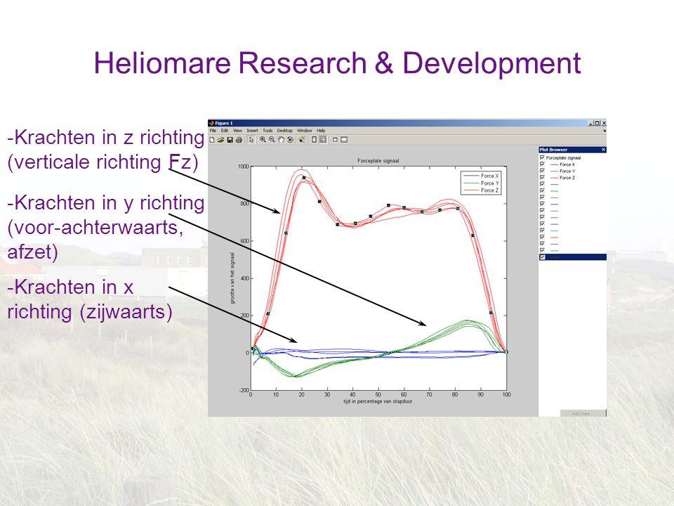 Heliomare Research & Development -Krachten in z richting (verticale richting Fz) -Krachten in y richting (voor-achterwaarts, afzet) -Krachten in x ric