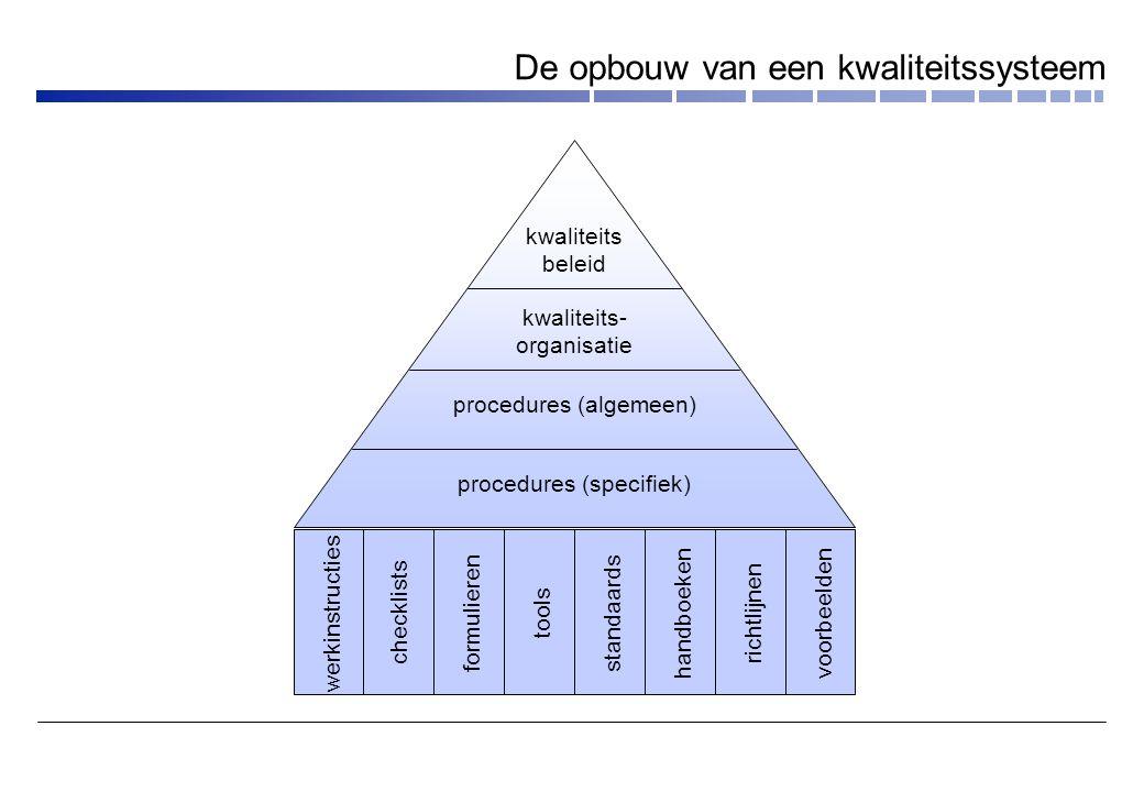 De opbouw van een kwaliteitssysteem kwaliteits beleid kwaliteits- organisatie procedures (algemeen) werkinstructies checklists formulierentoolsstandaardshandboekenrichtlijnenvoorbeelden procedures (specifiek)