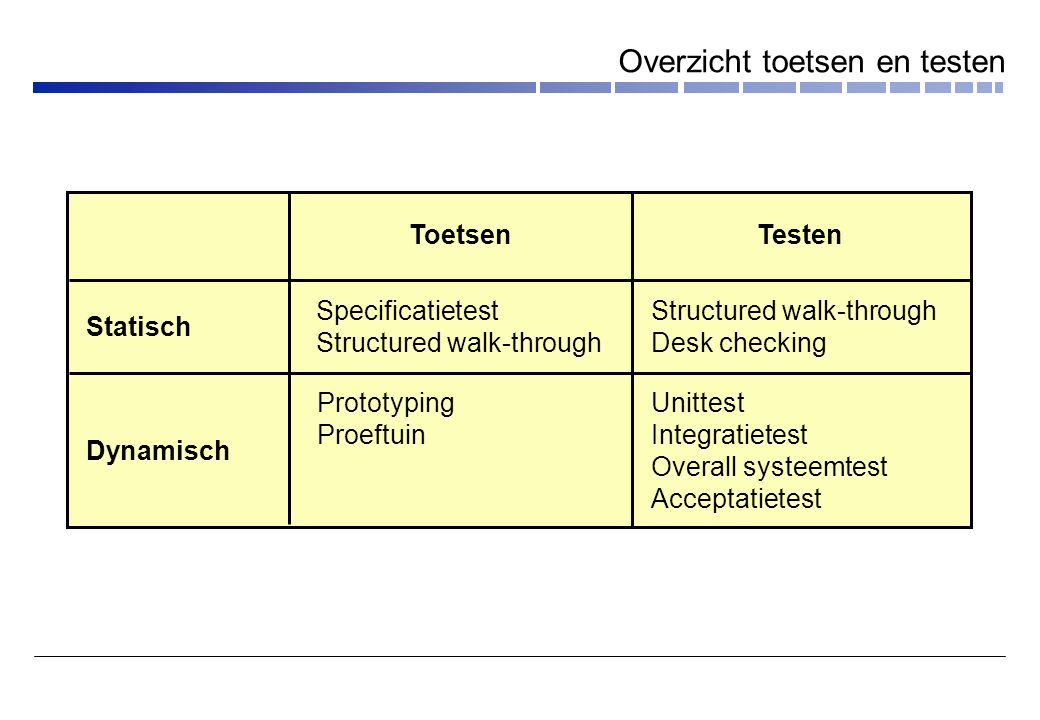 Toetsen Specificatietest Structured walk-through Prototyping Proeftuin Testen Structured walk-through Desk checking Unittest Integratietest Overall sy