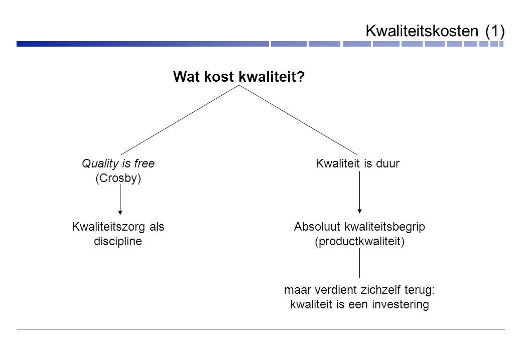Kwaliteit is duur Absoluut kwaliteitsbegrip (productkwaliteit) maar verdient zichzelf terug: kwaliteit is een investering Wat kost kwaliteit.