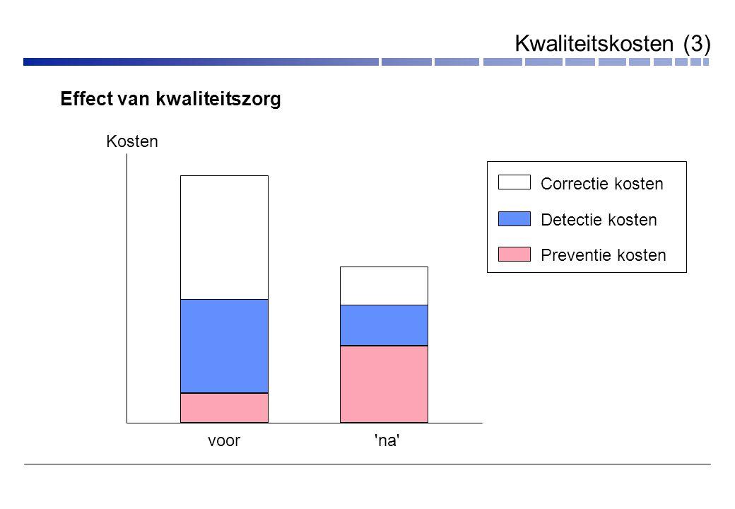 voor na Kosten Correctie kosten Detectie kosten Preventie kosten Effect van kwaliteitszorg Kwaliteitskosten (3)