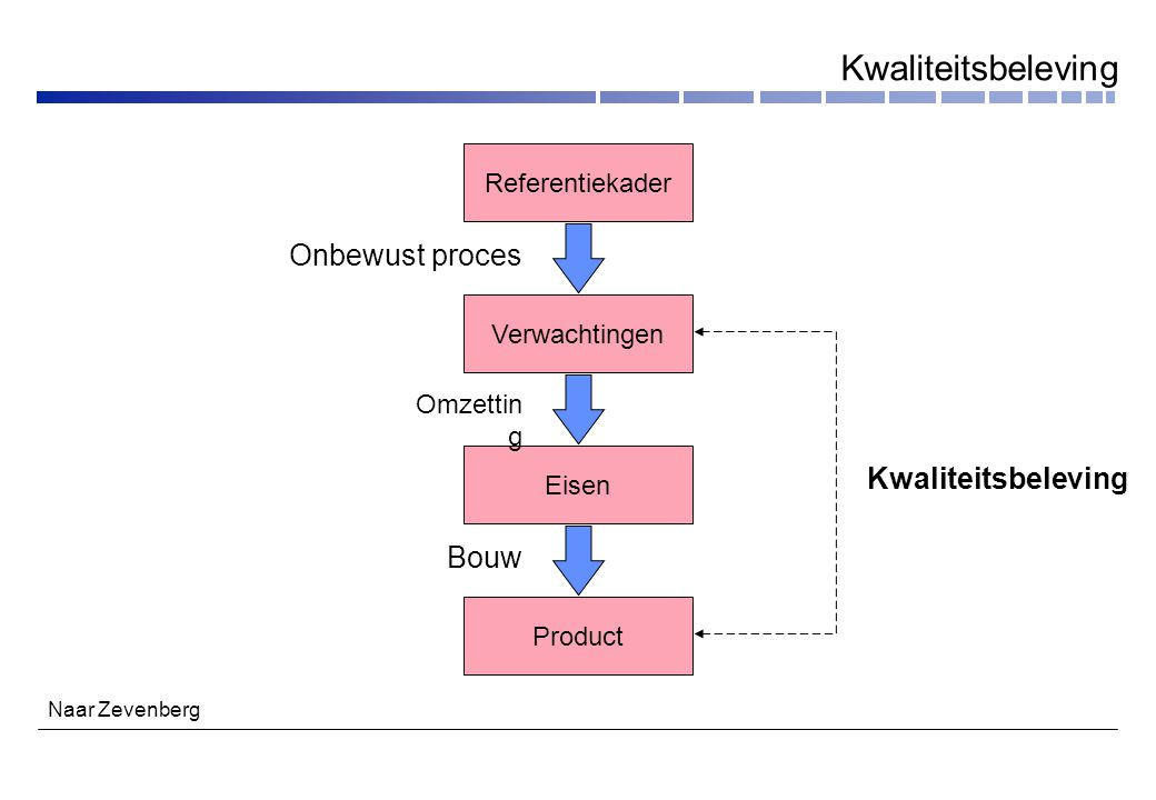 ISO 9001 PROJECT- SPECIFIEK KWALITEITS- SYSTEEM Toegesneden op klant en project KWALITEITS- SYSTEEM KLANT PROJECT- SPECIFIEKE BEHOEFTEN KWALITEITS- SYSTEEM SOFTWAREHUIS Projectspecifiek kwaliteitssysteem