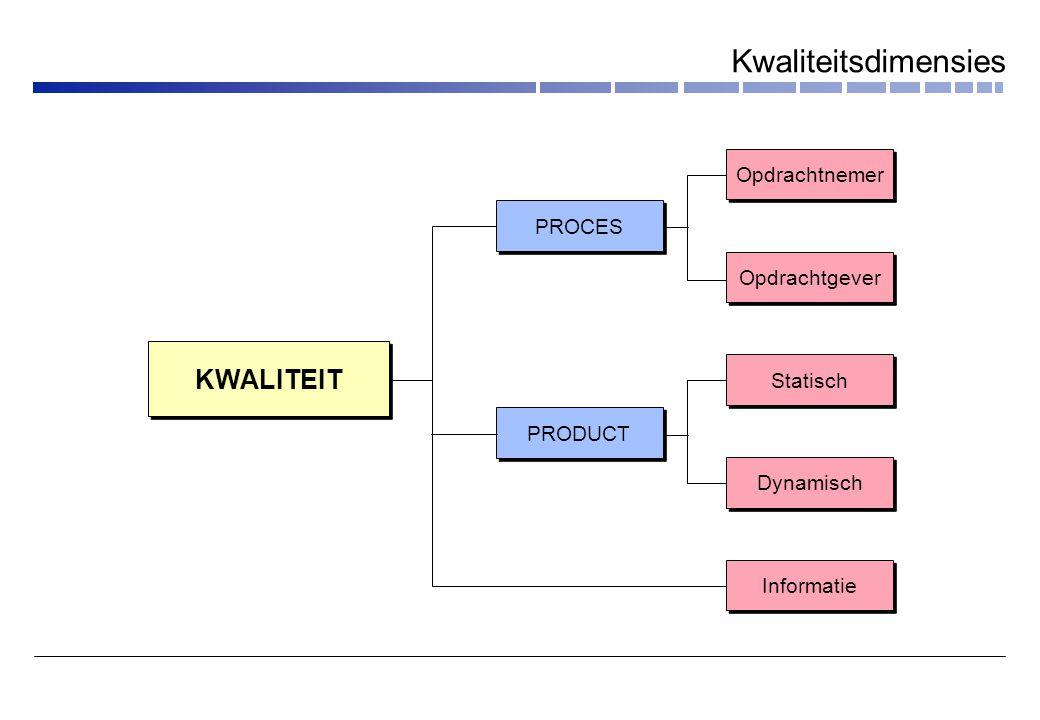 Opdrachtnemer PROCES PRODUCT KWALITEIT Opdrachtgever Statisch Dynamisch Informatie Kwaliteitsdimensies