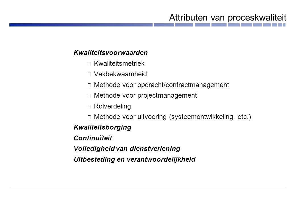 audits opdracht- management project- management systeem- ontwikkel- proces audit- plan kwaliteits- eisen toetsen / bijsturen Auditing