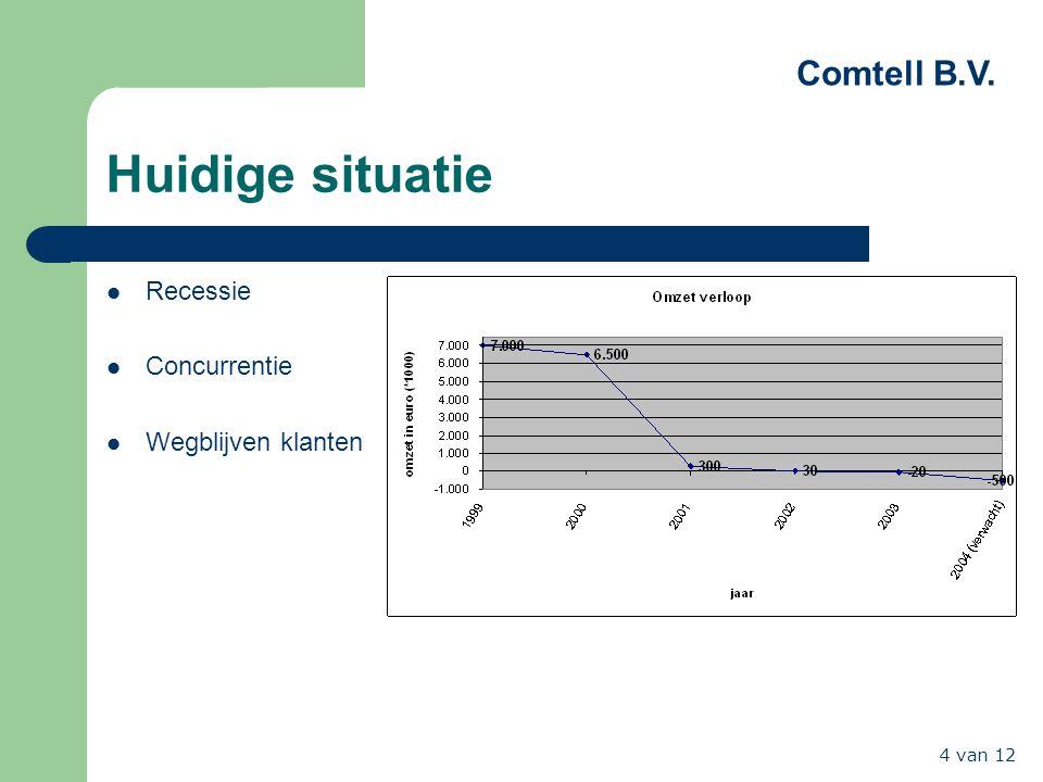 Comtell B.V. 4 van 12 Huidige situatie Recessie Concurrentie Wegblijven klanten
