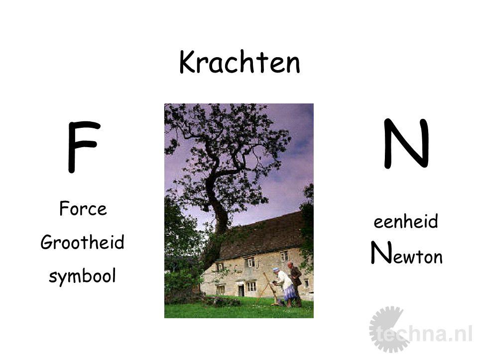 Krachten F Force Grootheid symbool N eenheid N ewton