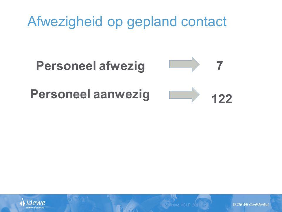© IDEWE Confidential. Jaarverslag VCLB 2011 Slide 14 Afwezigheid op gepland contact 7 122 Personeel aanwezig Personeel afwezig