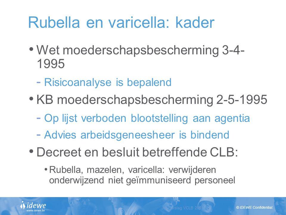 © IDEWE Confidential. Rubella en varicella: kader Wet moederschapsbescherming 3-4- 1995 - Risicoanalyse is bepalend KB moederschapsbescherming 2-5-199