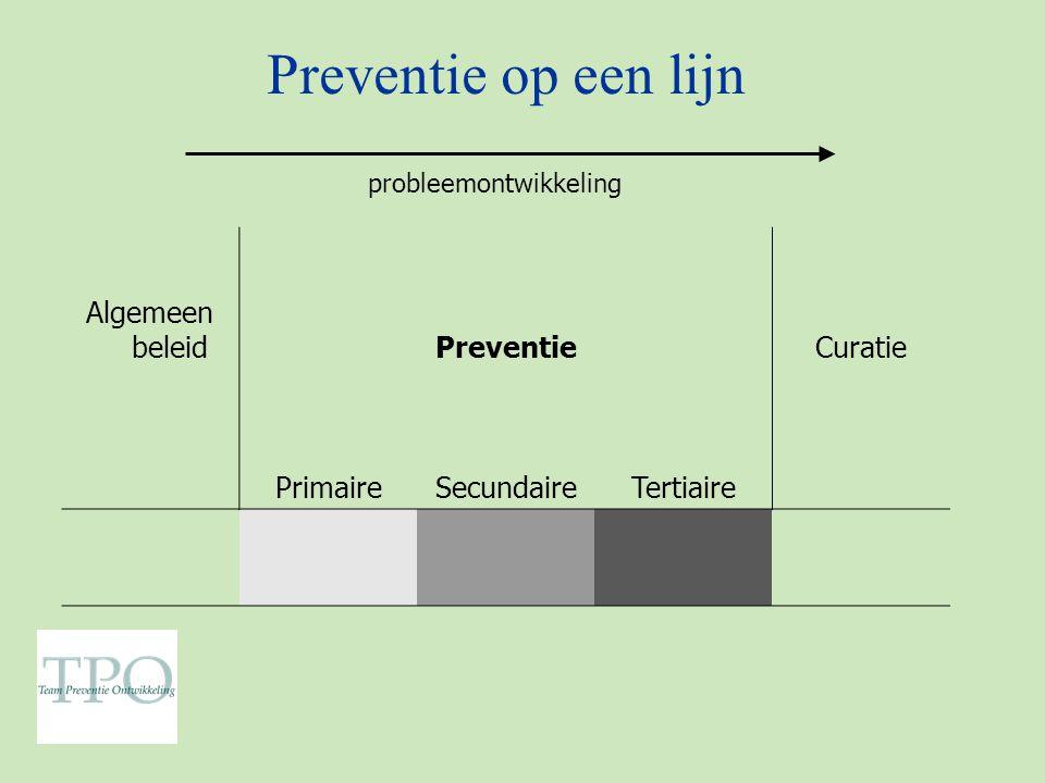 Preventie op een lijn probleemontwikkeling Algemeen beleidPreventieCuratie PrimaireSecundaireTertiaire
