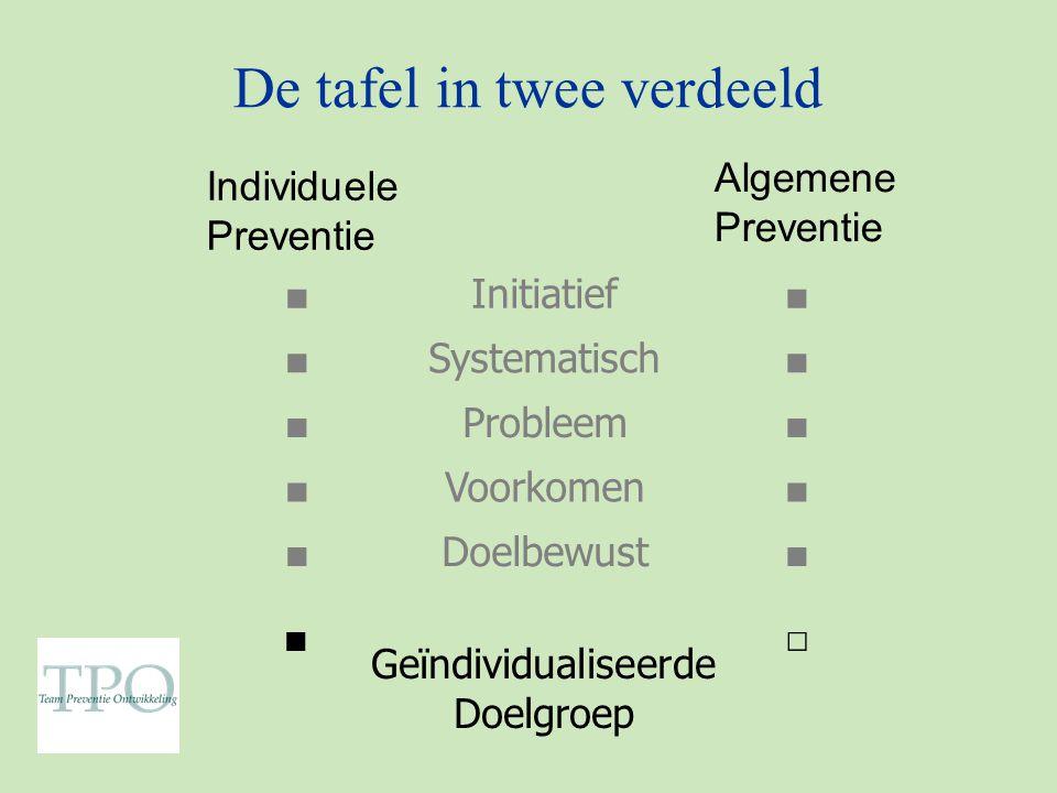 De tafel in twee verdeeld ■ Initiatief ■ ■ Systematisch ■ ■ Probleem ■ ■ Voorkomen ■ ■ Doelbewust ■ ■ Geïndividualiseerde Doelgroep □ Individuele Preventie Algemene Preventie