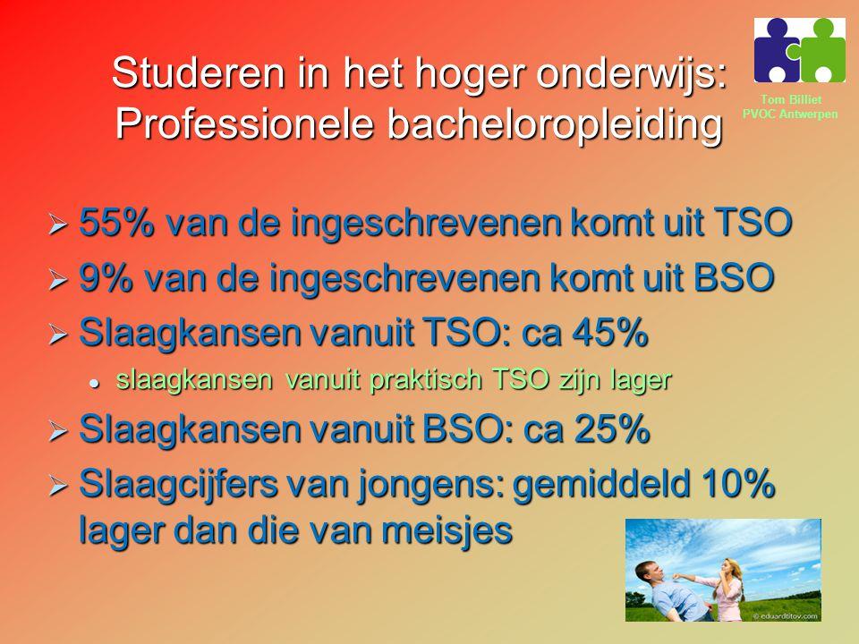 Tom Billiet PVOC Antwerpen Studeren in het hoger onderwijs: Professionele bacheloropleiding  55% van de ingeschrevenen komt uit TSO  9% van de ingeschrevenen komt uit BSO  Slaagkansen vanuit TSO: ca 45% slaagkansen vanuit praktisch TSO zijn lager slaagkansen vanuit praktisch TSO zijn lager  Slaagkansen vanuit BSO: ca 25%  Slaagcijfers van jongens: gemiddeld 10% lager dan die van meisjes