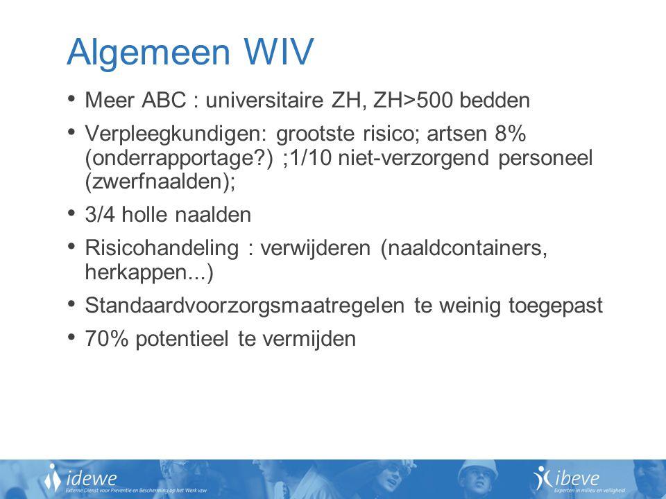 Algemeen WIV Meer ABC : universitaire ZH, ZH>500 bedden Verpleegkundigen: grootste risico; artsen 8% (onderrapportage?) ;1/10 niet-verzorgend personeel (zwerfnaalden); 3/4 holle naalden Risicohandeling : verwijderen (naaldcontainers, herkappen...) Standaardvoorzorgsmaatregelen te weinig toegepast 70% potentieel te vermijden