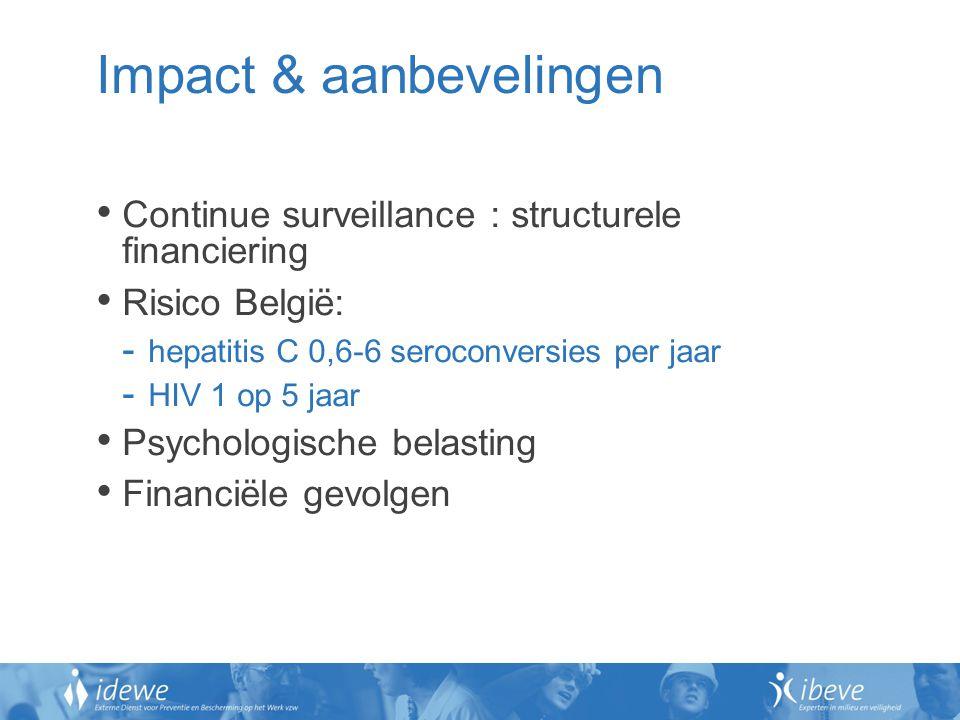 Impact & aanbevelingen Continue surveillance : structurele financiering Risico België: - hepatitis C 0,6-6 seroconversies per jaar - HIV 1 op 5 jaar Psychologische belasting Financiële gevolgen