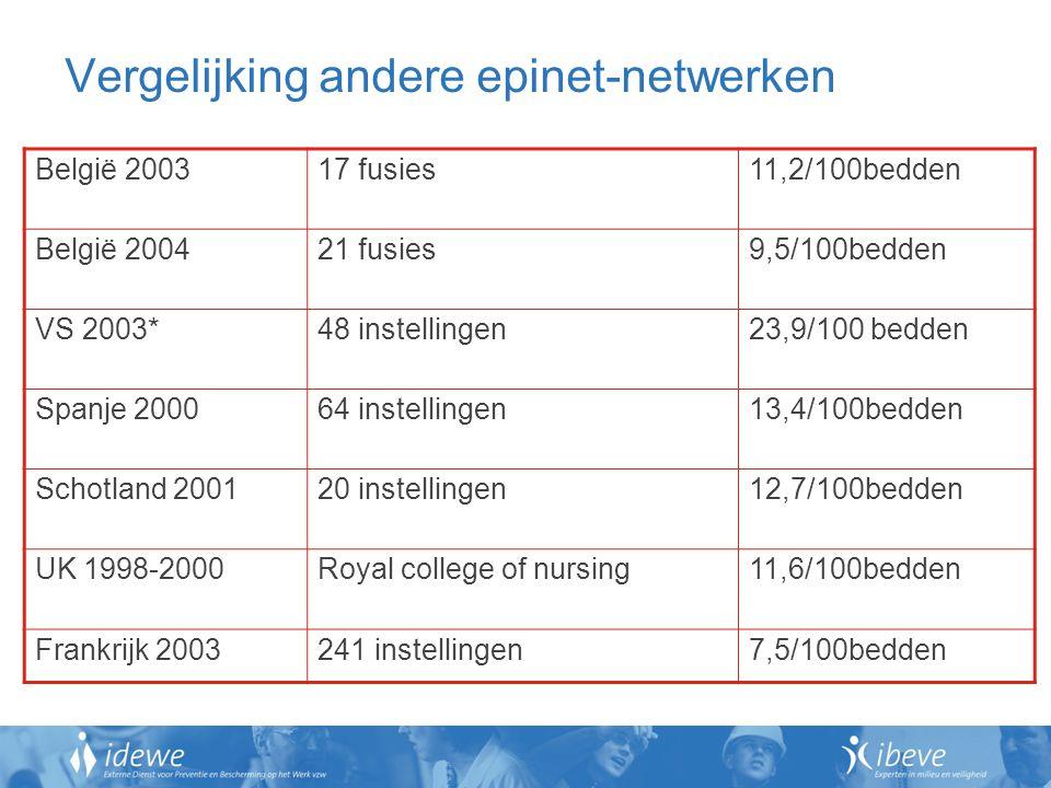 Vergelijking andere epinet-netwerken België 200317 fusies11,2/100bedden België 200421 fusies9,5/100bedden VS 2003*48 instellingen23,9/100 bedden Spanje 200064 instellingen13,4/100bedden Schotland 200120 instellingen12,7/100bedden UK 1998-2000Royal college of nursing11,6/100bedden Frankrijk 2003241 instellingen7,5/100bedden