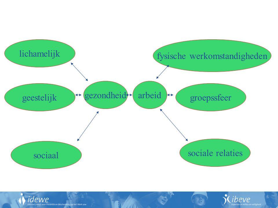 fysische werkomstandigheden groepssfeer sociale relaties sociaal geestelijk lichamelijk gezondheidarbeid