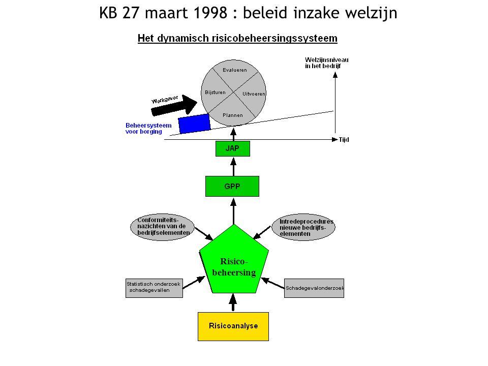 Risico- beheersing KB 27 maart 1998 : beleid inzake welzijn