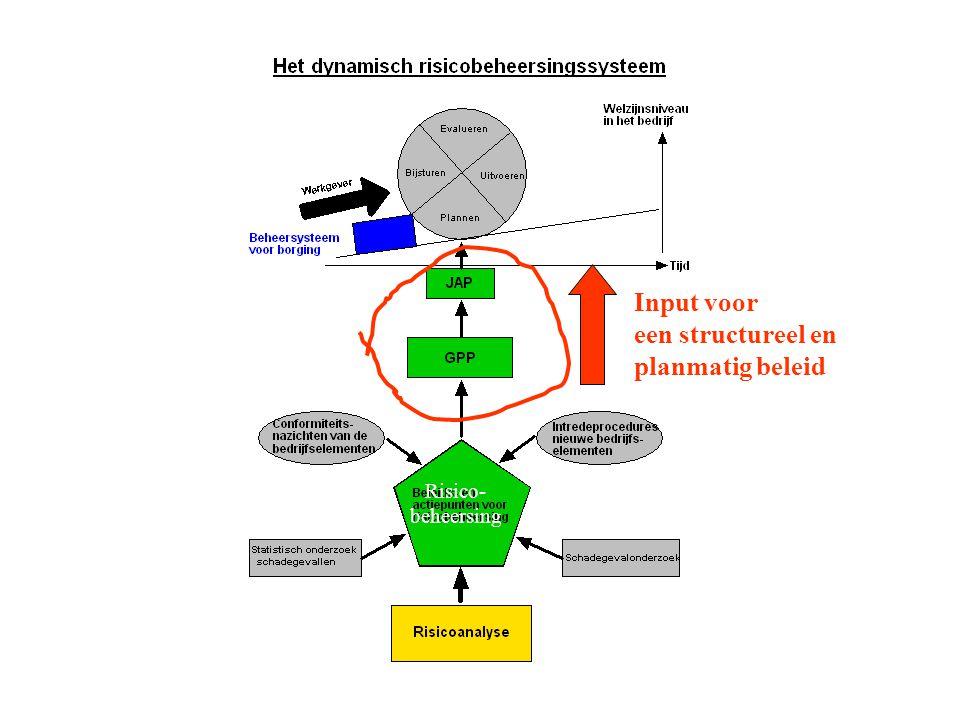 Risico- beheersing Input voor een structureel en planmatig beleid