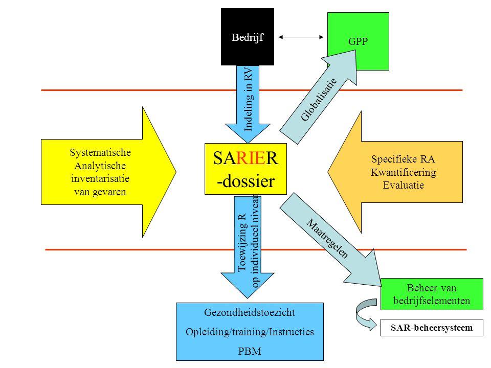 Systematische Analytische inventarisatie van gevaren Specifieke RA Kwantificering Evaluatie SARIER -dossier Gezondheidstoezicht Opleiding/training/Ins