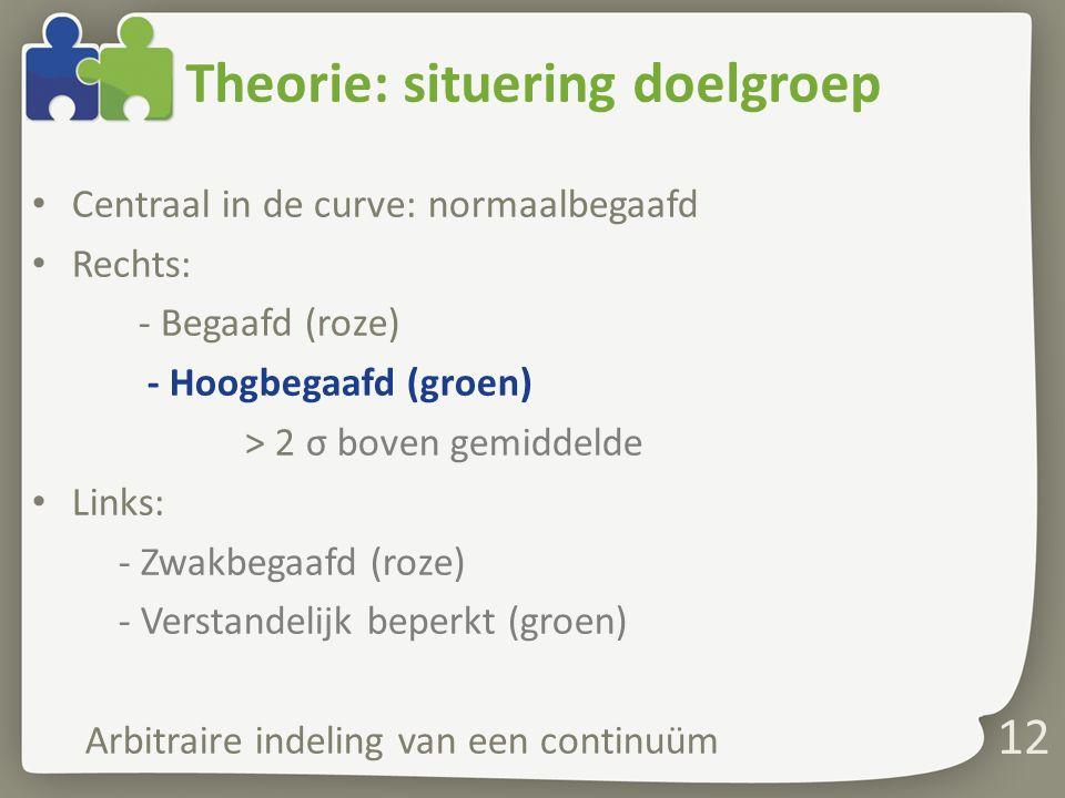 Theorie: situering doelgroep Centraal in de curve: normaalbegaafd Rechts: - Begaafd (roze) - Hoogbegaafd (groen) > 2 σ boven gemiddelde Links: - Zwakb