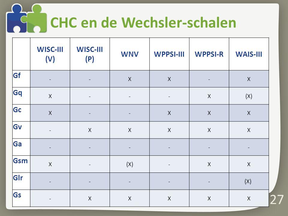 CHC en de Wechsler-schalen 27 WISC-III (V) WISC-III (P) WNVWPPSI-IIIWPPSI-RWAIS-III Gf --XX-X Gq X---X(X) Gc X--XXX Gv -XXXXX Ga ------ Gsm X-(X)-XX G